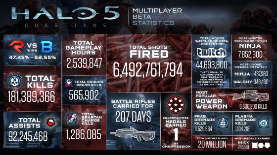 halo-5-multiplayer-beta-stats